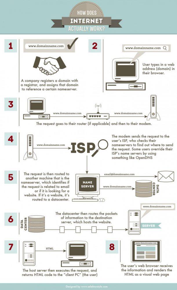 Das Internet ist eine Mischung aus Netzwerk und Rechneransammlung. Beides gilt heutzutage als die Erfindung des Jahrhunderts. Eine Grafik und mehrere Videos zeigen die Funktionen des Netzwerkes auf.