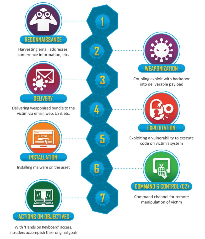 Das Modell Cyber Kill Chain ist in Unternehmen weit verbreitet, um Malware von der IT-Infrastruktur abzuhalten.
