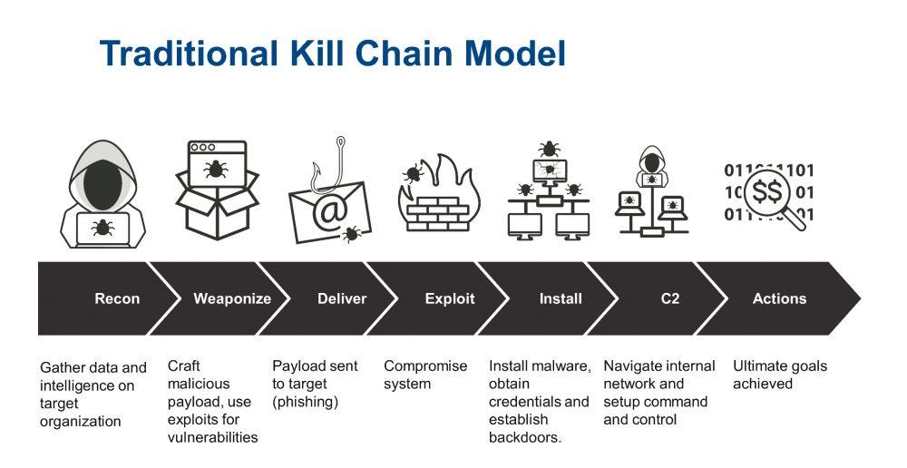 Das klassische Modell Cyber Kill Chain als Anschaubild.