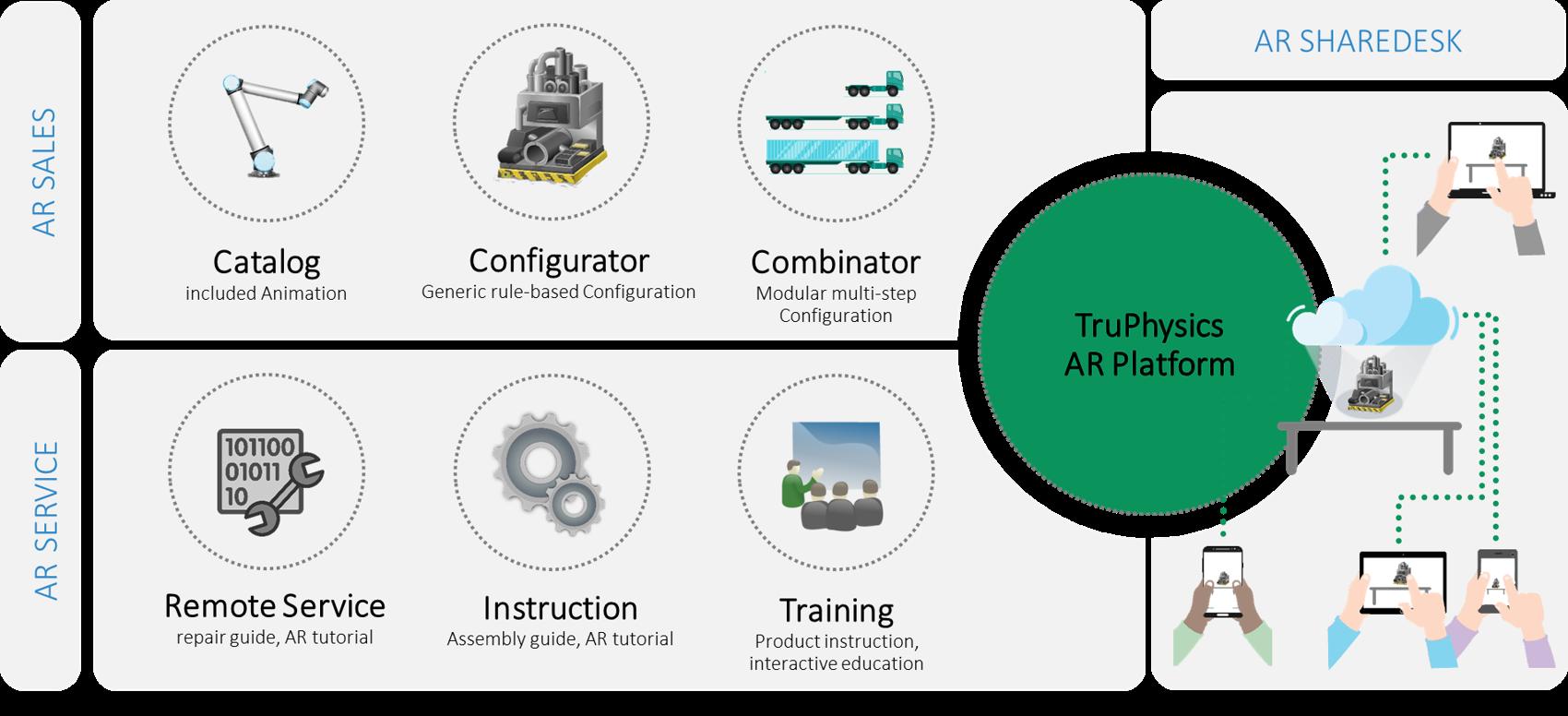 TruPhysics AR Sales und Service