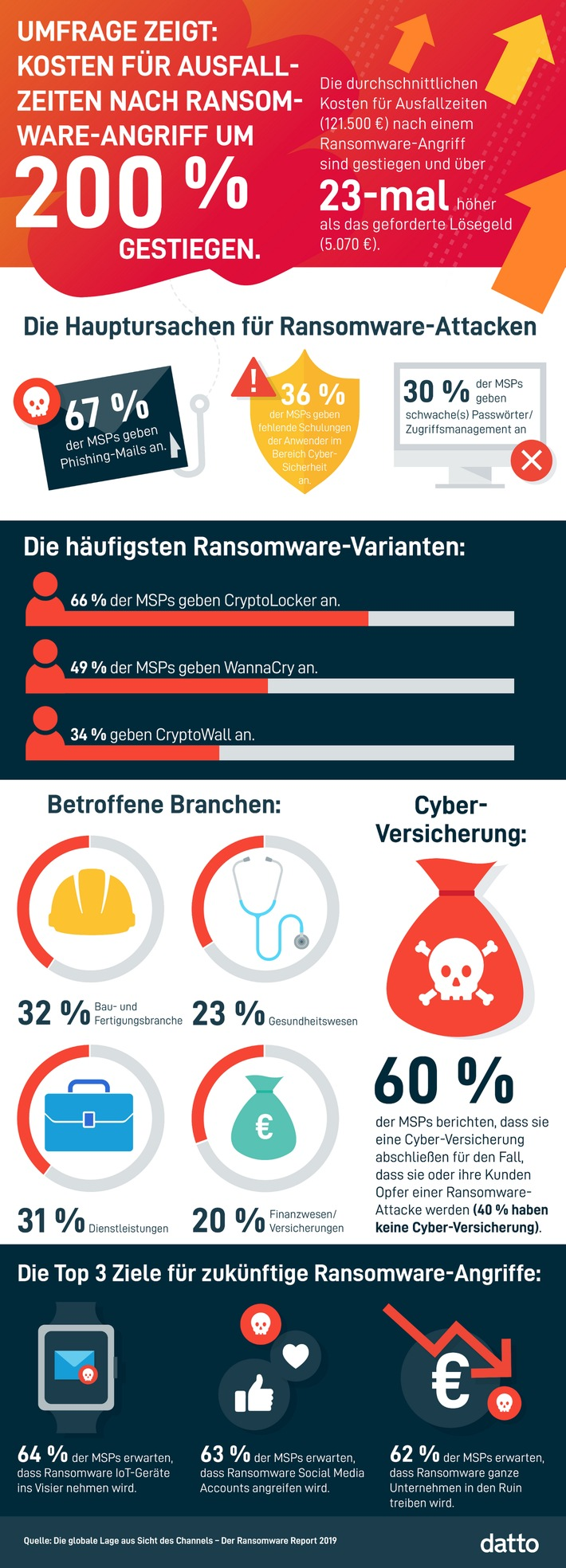 Internationale Ransomware-Studie